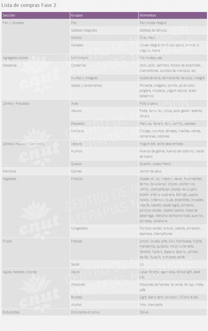 Lista de la compra - Fase 2