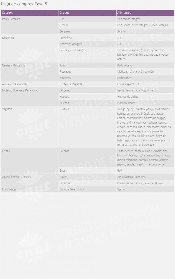 Lista de la compra - Fase 5